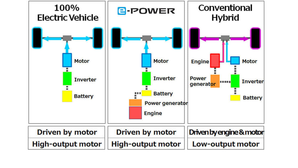 Nissan Reveals E Power Range Extending Petrol Electric