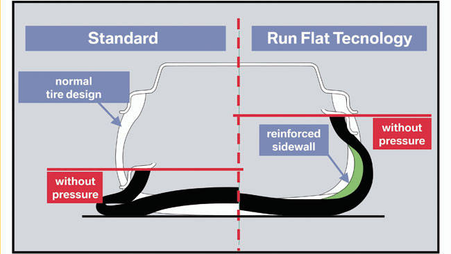 run-flat tyres - car news | carsguide
