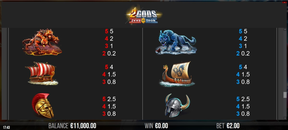 2 Gods Zeus vs Thor paytable