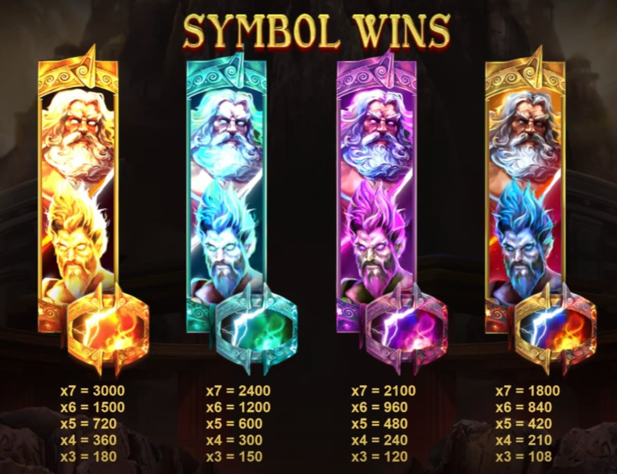 add all the different symbol pics starting with warring gods