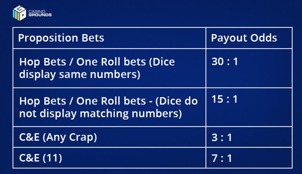 odds for a Proposition Payout