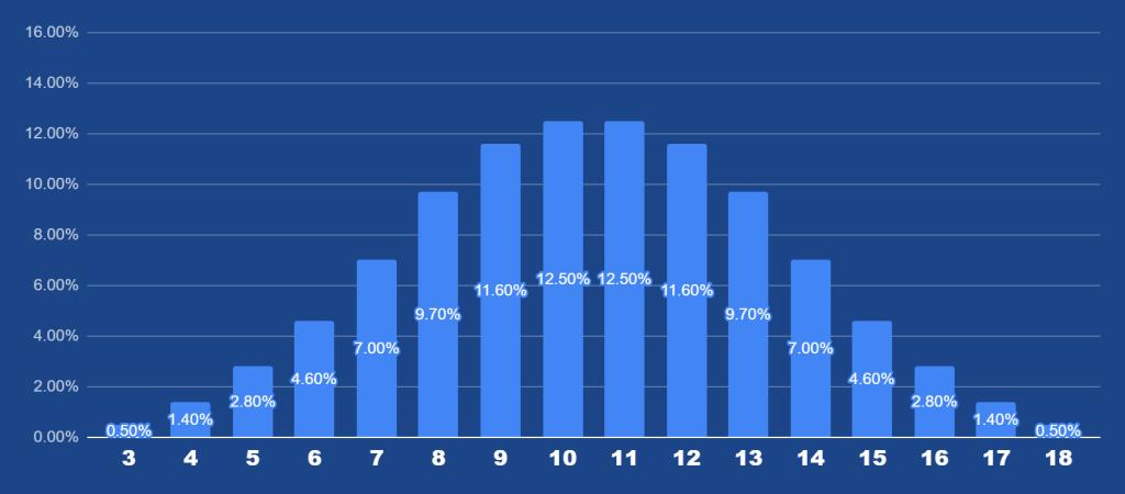 Lightning Dice Probabilies_3_dice