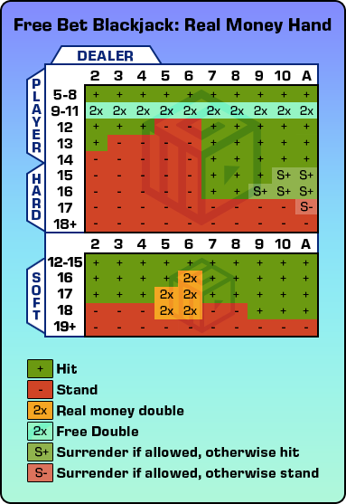 The CasinoGrounds Free Bet Blackjack Strategy Chart for use when playing real money hands (Evolution Gaming)
