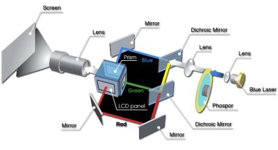 What S The Deal With Laser Projectors
