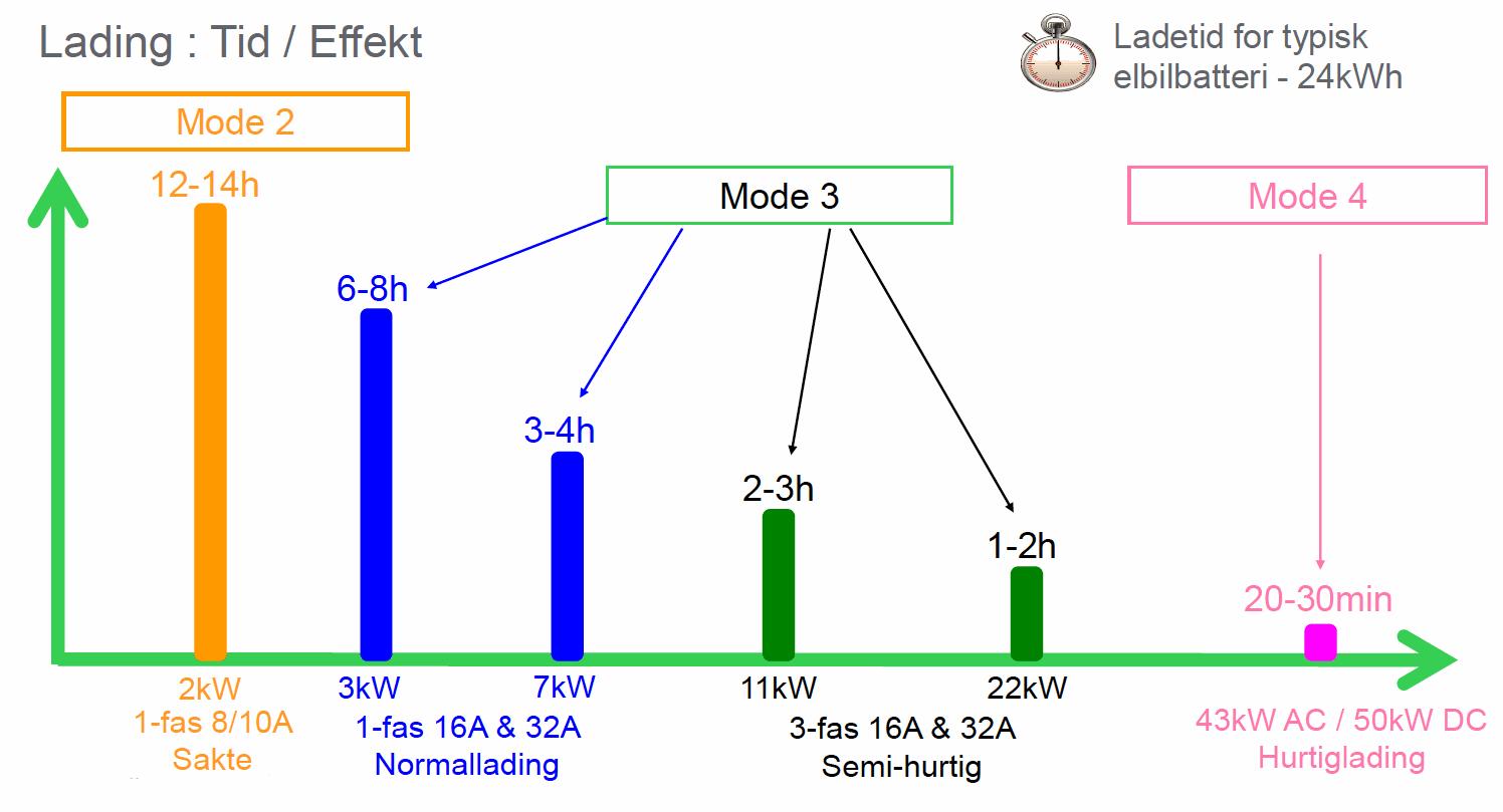 Det er en del tekniske forskjeller på de forskjellige ladepluggene til elbiler.