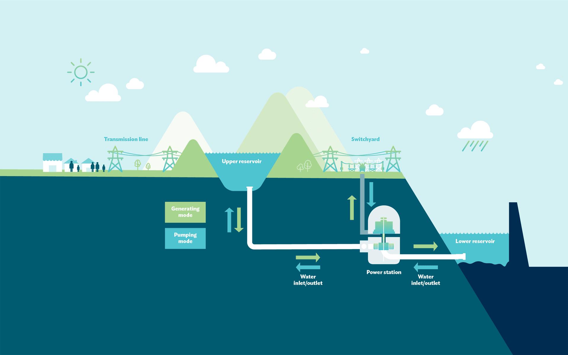 Hydro-Tasmania-Brand-Refresh-Illustration