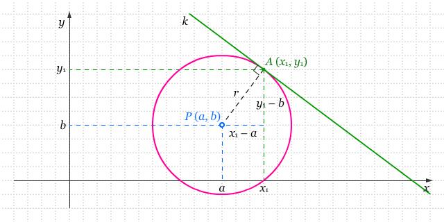 Matematika - Pembahasan Dan Contoh Soal Garis Singgung ...
