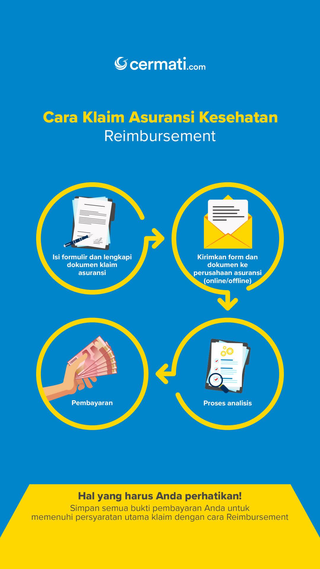 Cara Klaim Asuransi Kesehatan (Reimbursement)-Mobile