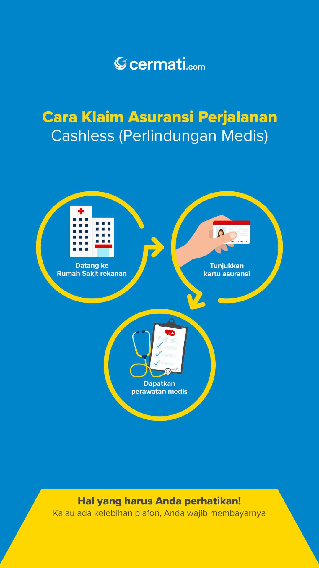 Cara Klaim Asuransi Perjalanan (Cashless)-Mobile