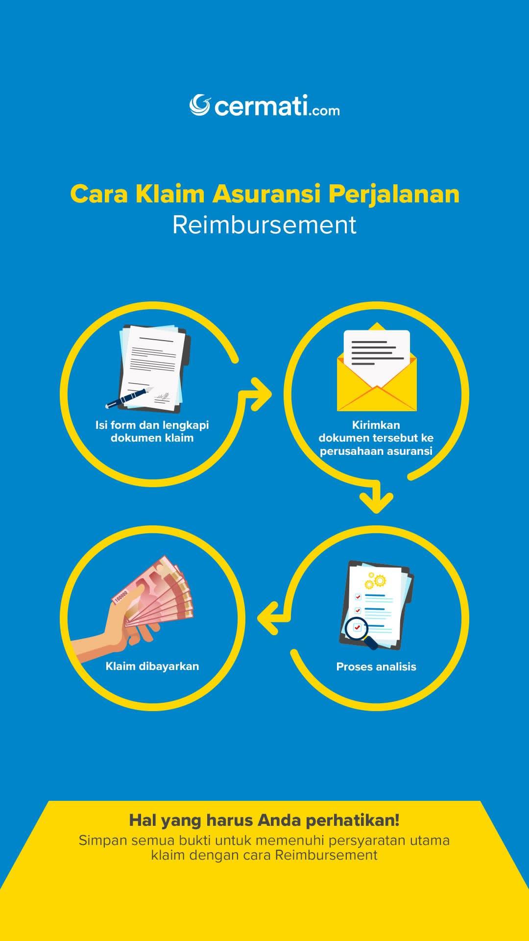 Cara Klaim Asuransi Perjalanan (Reimbursement)-Mobile