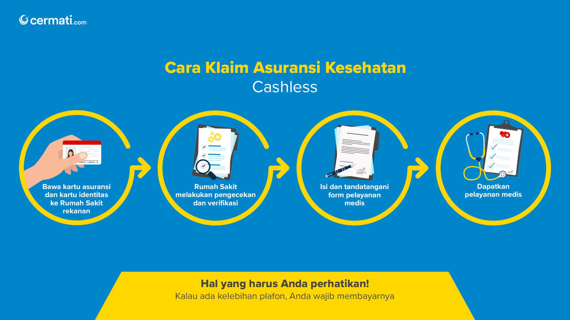 Cara Klaim Asuransi Kesehatan (Cashless)-Dekstop