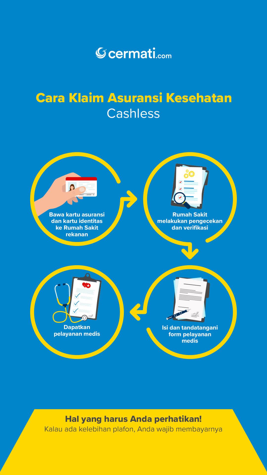 Cara Klaim Asuransi Kesehatan (Cashless)-Mobile