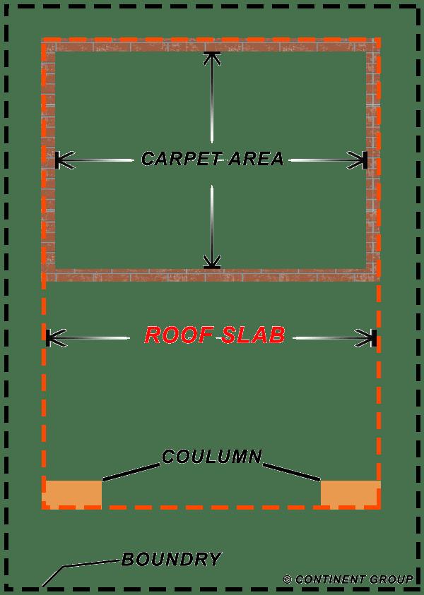 Roof Area Slab Area