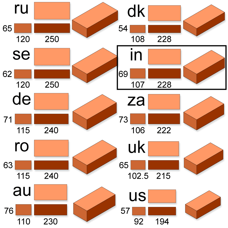 brick sizes India and other countries
