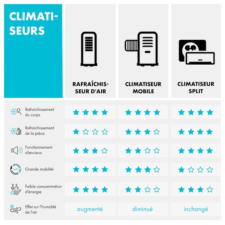 Kraftwerk Smart 12K climatiseur mobile 12000 BTU/3,5 kW anthracite Anthracite   12.000 BTU