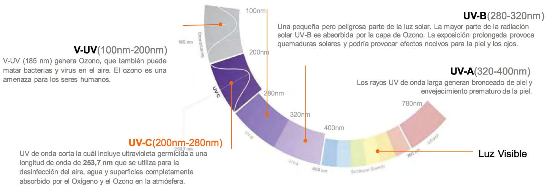 medlight uv-c spectrum