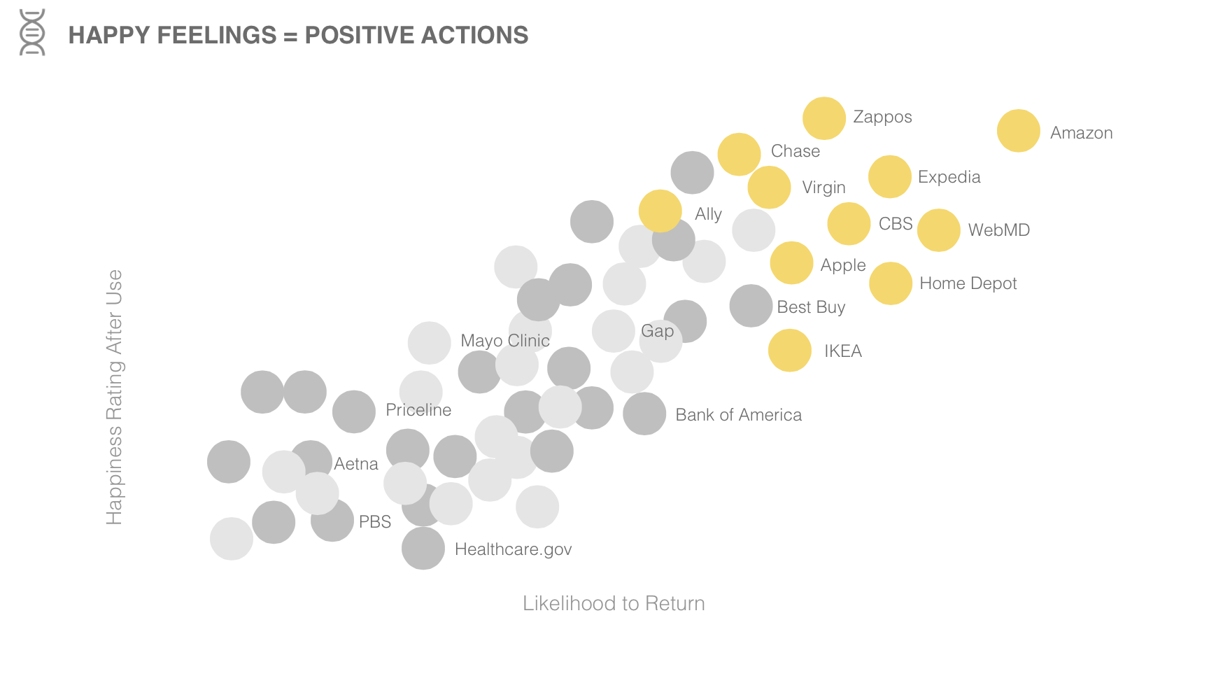 Bubble chart of happiness and likelihood to return