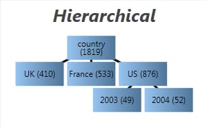 Hierarchical