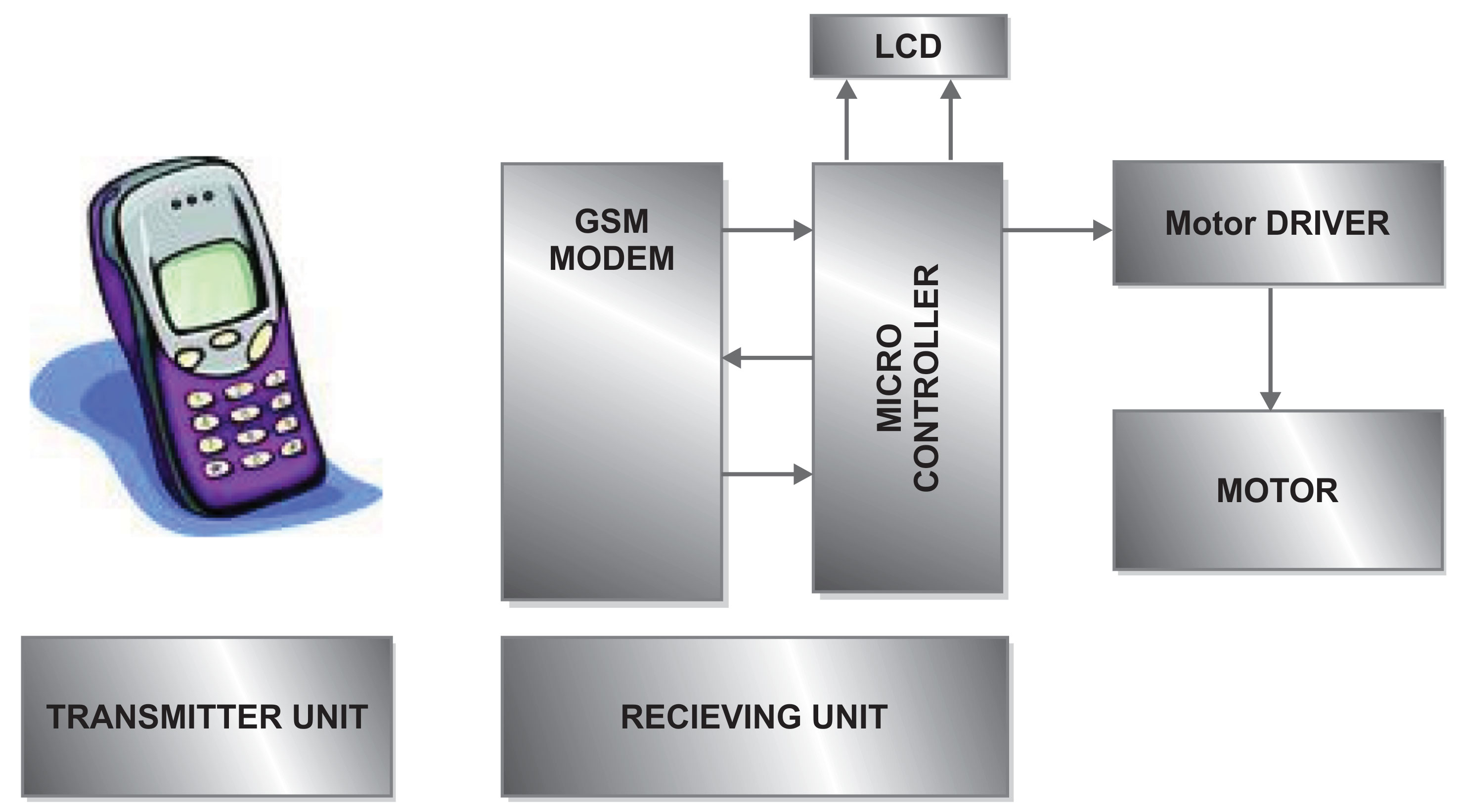 Stepper Motor Control System Block Diagram Circuit 1 Of Through Gsm Module Electrical India