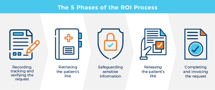 An image with icons that represent the 5 phases of the release of information process