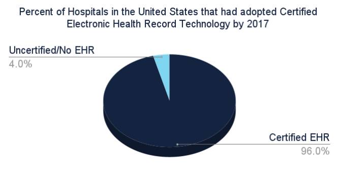 Pie graph about the percent of hospitals in the United States that had adopted certified Electronic Health Record technology by 2017. 96% used a CEHRT and 4% did not.