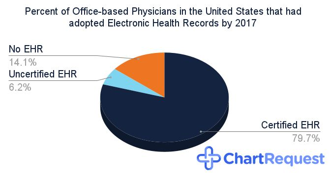 Pie graph about the percent of office-based physicians in the United States that had adopted Electronic Health Records by 2017. 79.9% used certified EHR, 6.2% used uncertified EHR, and 14.1% used none.