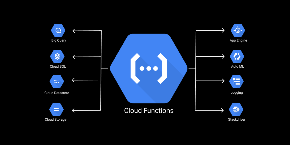 Cloud Functions For Firebase Boilerplate
