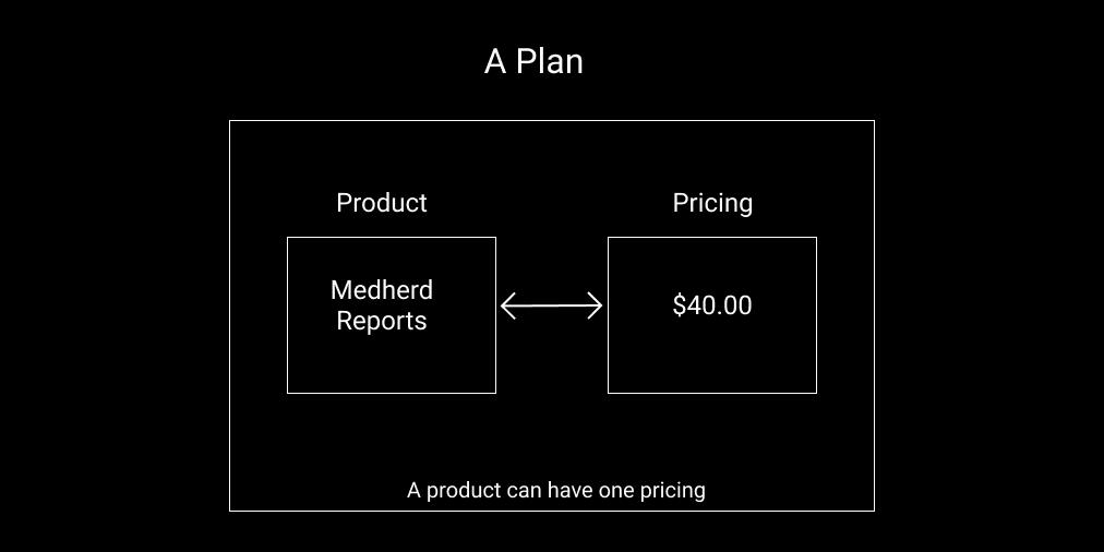 single pricing