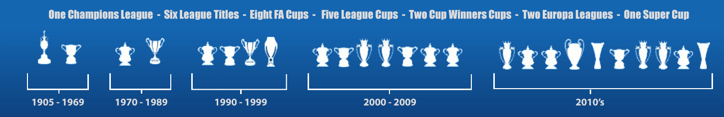 trophy cabinet official site chelsea football club chelsea football club
