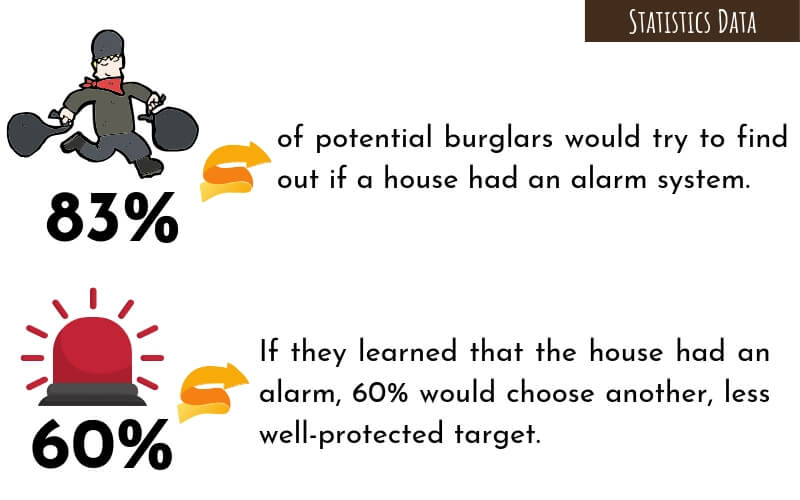 83% of potential burglars would try to find out if a house had an alarm system.