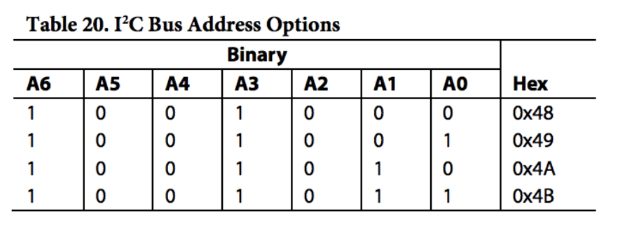 I2C Bus Address Options