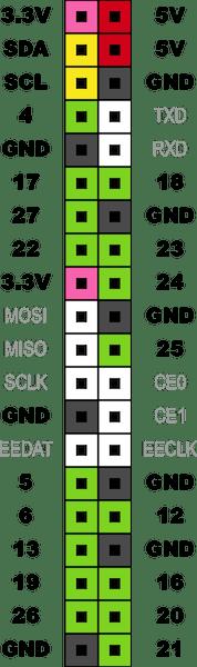 Raspi3 PIN配置図