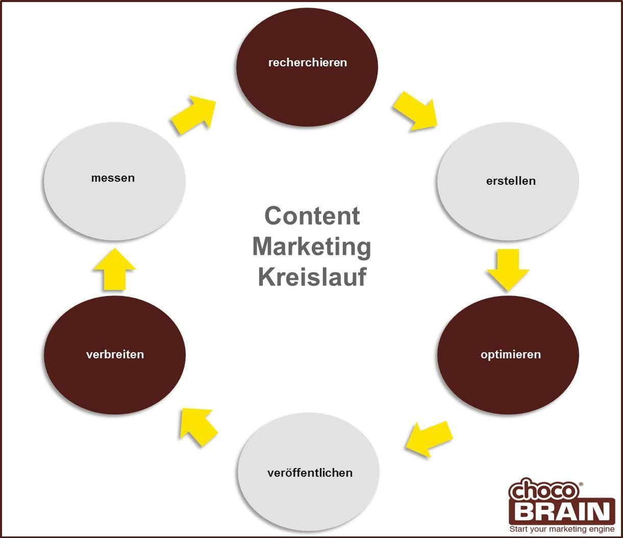 Titelbild Content Marketing Kreislauf