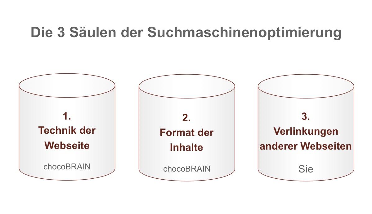 3 Säulen Backlinks