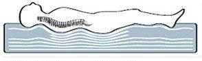 Die angemessene Wasserbettmatratze