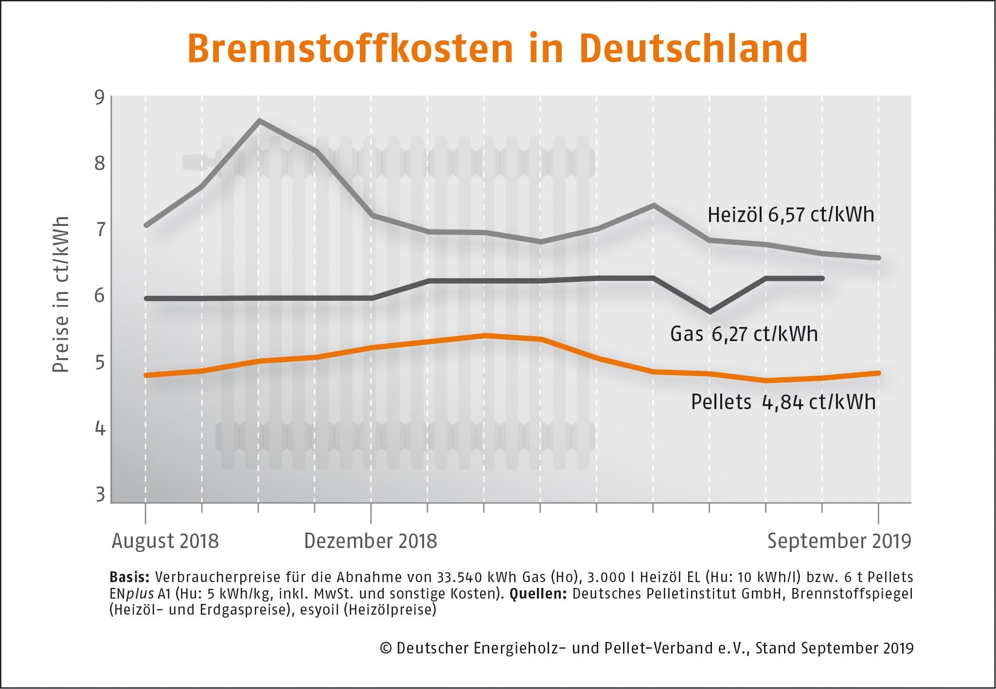 Brennstoffkostenvergleich September 2019