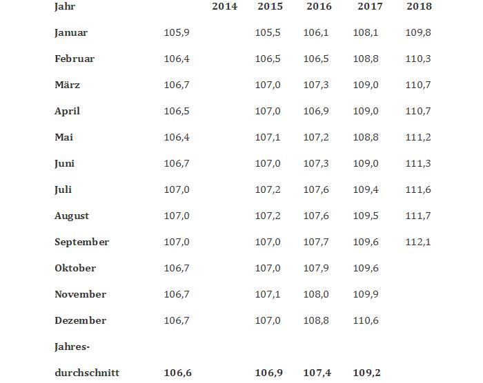 Tabelle Mietpreiserhöhung