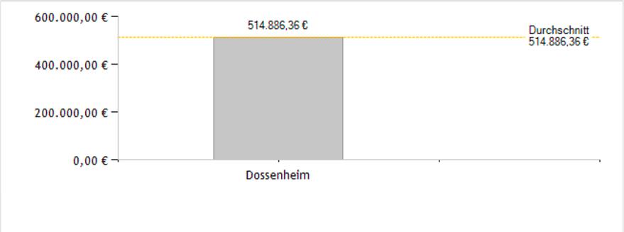 Dossenheim aktuelle Hauspreise