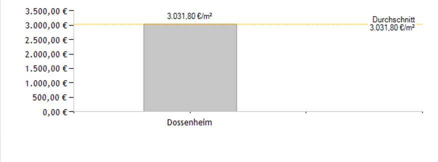 Dossenheim aktuelle Wohnungspreise
