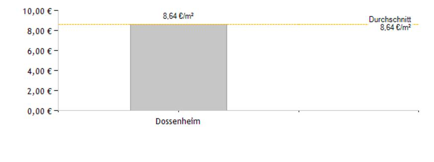 Dossenheim Mietpreis