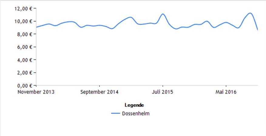 Dossenheim Mietpreisentwicklung