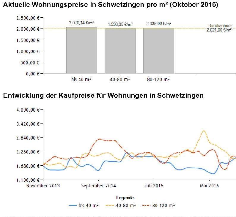 Schwetzingen aktuelle Wohnungspreise