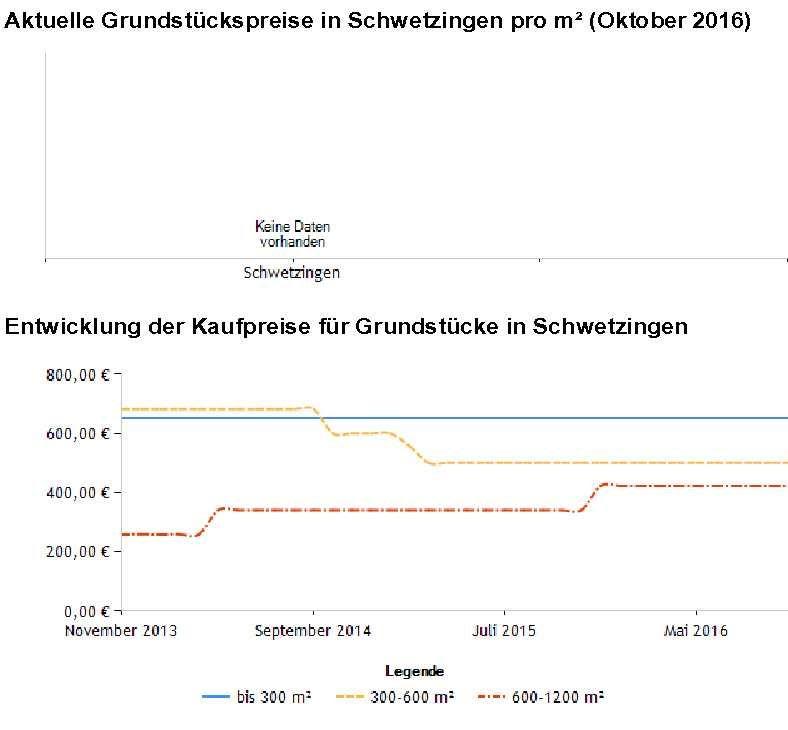 Schwetzingen Grundstückspreise