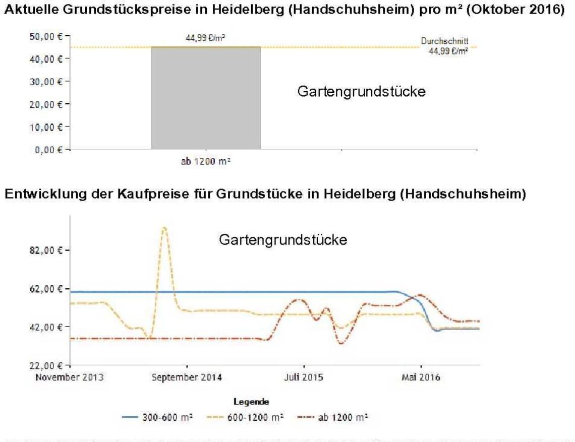 Handschuhsheim Grundstückspreise