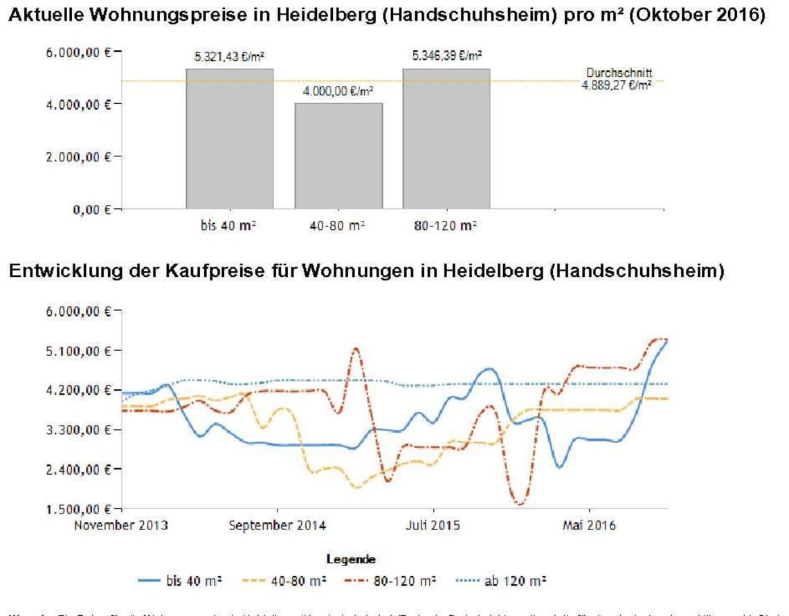 Handschuhsheim aktuelle Wohnungspreise