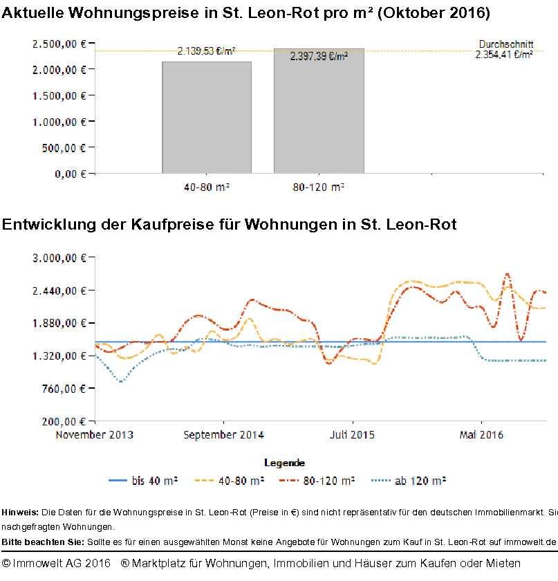 St Leon-Rot Wohnungspreise