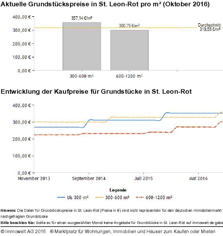 Grundstückspreise St Leon-Rot