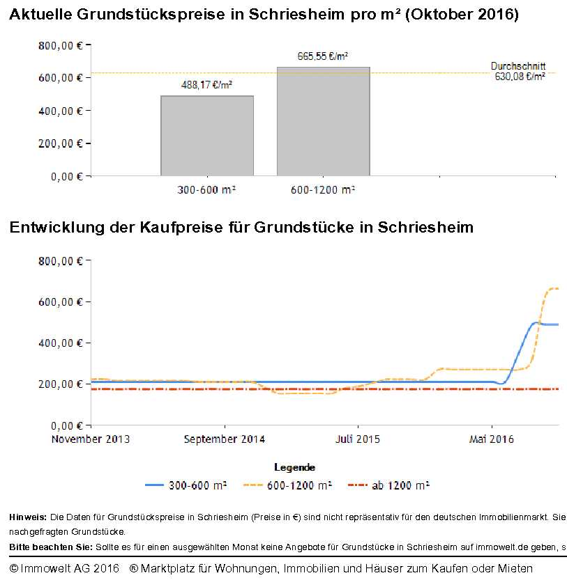 Grundstückspreise Schriesheim