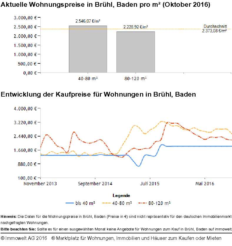 Brühl Wohnungspreise