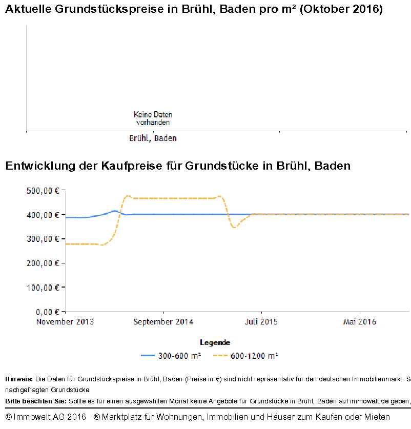 Grundstückspreise Brühl